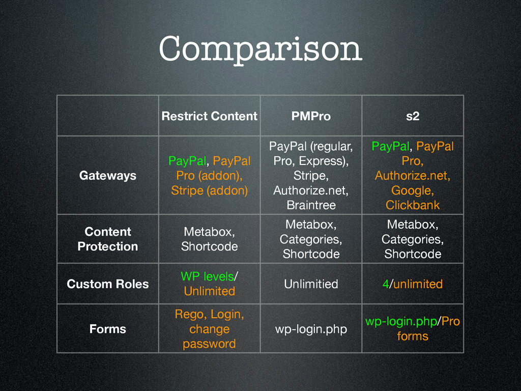 Comparison Restrict Content PMPro s2 Gateways P...