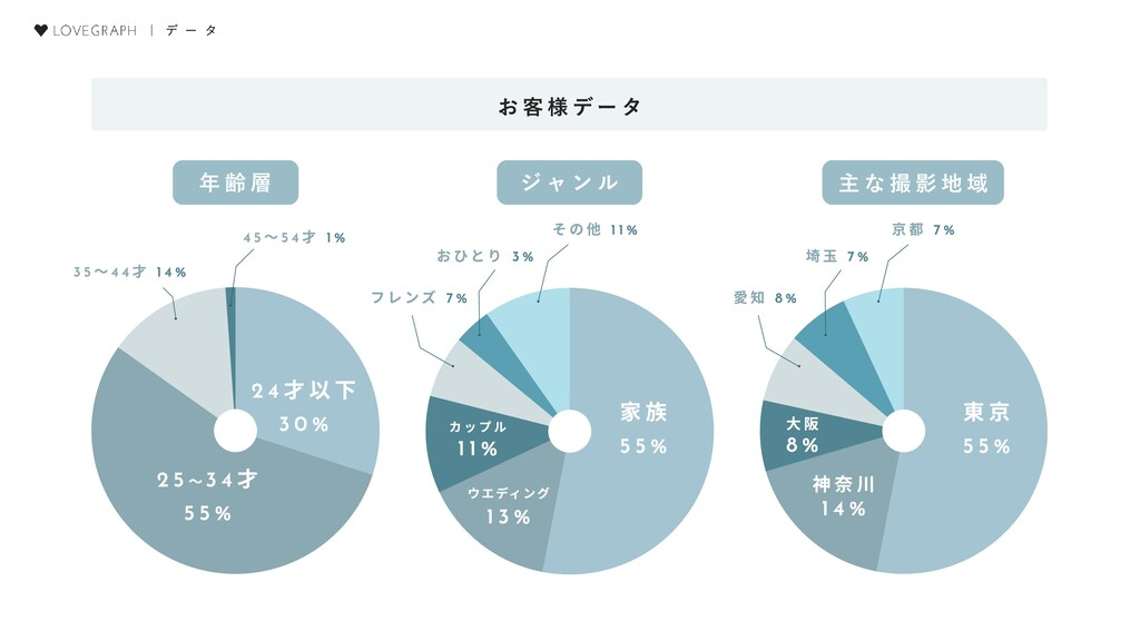 | デ ー タ お客様データ 年齢層 ジャンル 主な撮影地域 24才以下  30% 25~34...