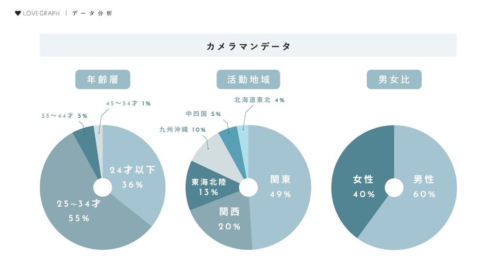| デ ー タ 分 析 男性  60% 女性  40% 24才以下  36% 24才以下  3...