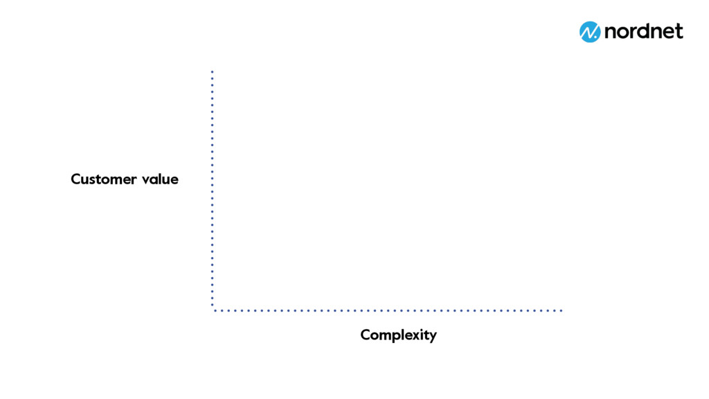 Customer value Complexity