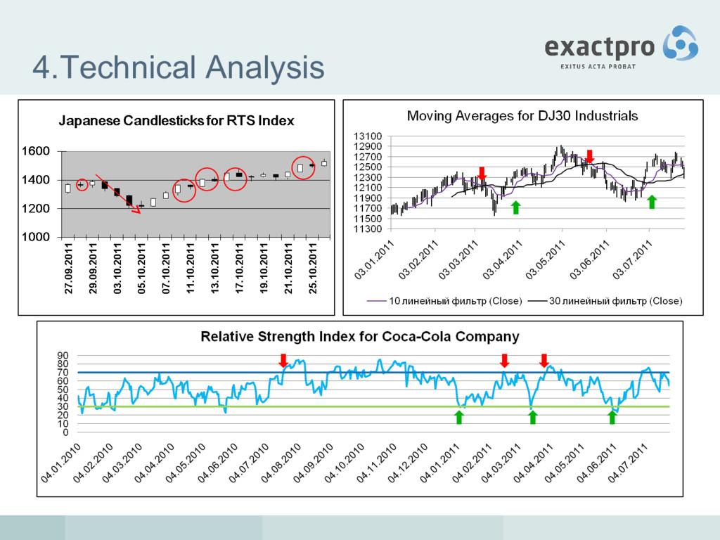 4.Technical Analysis