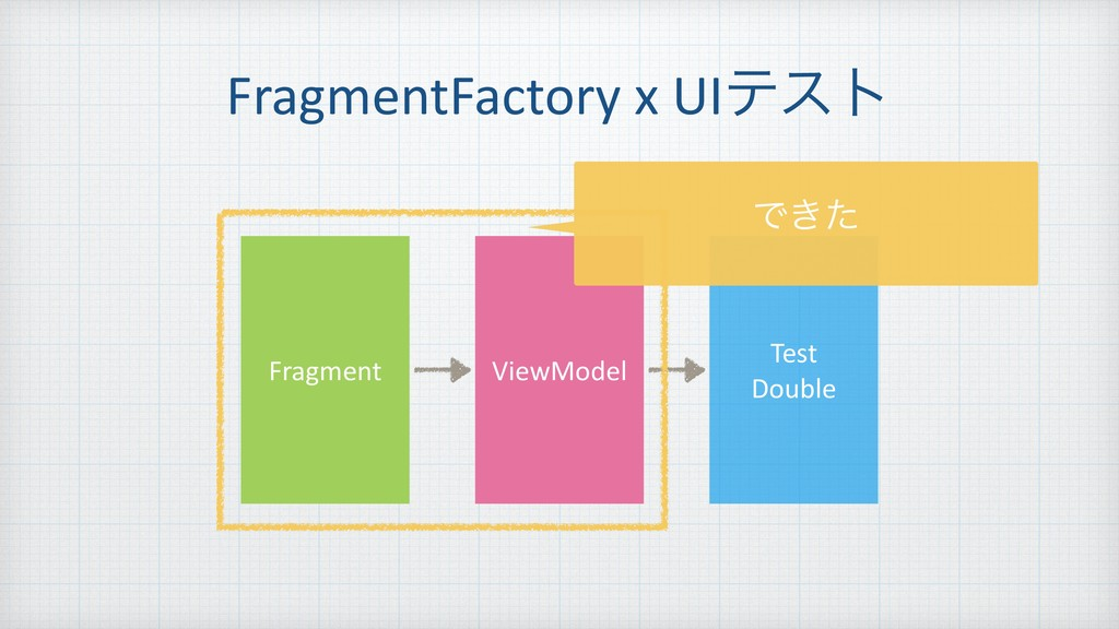 FragmentFactory x UIςετ Fragment ViewModel Test...