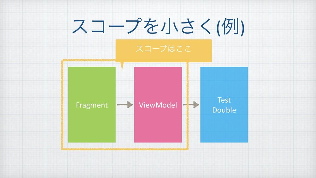 είʔϓΛখ͘͞(ྫ) Fragment ViewModel Test Double είʔ...