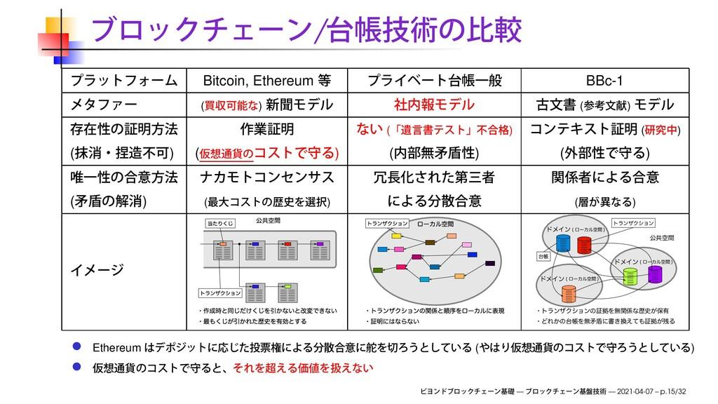 / Bitcoin, Ethereum BBc-1 ( ) ( ) ( ) ( ) ( ) (...