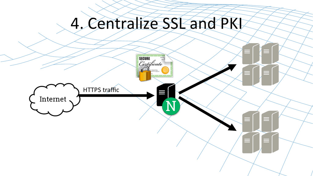 4. Centralize SSL and PKI  Inter...