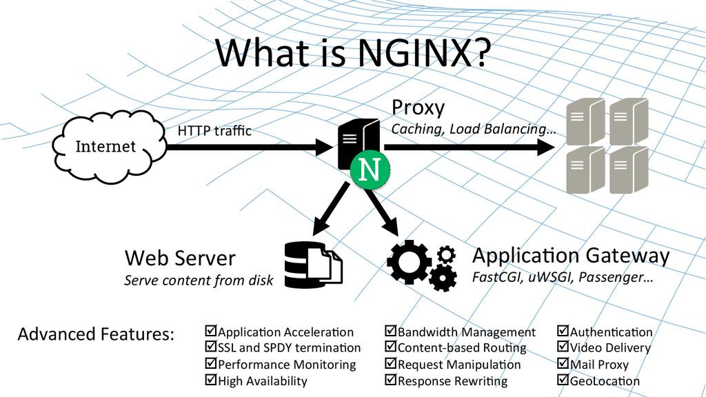 What is NGINX?  Internet N Web Serv...
