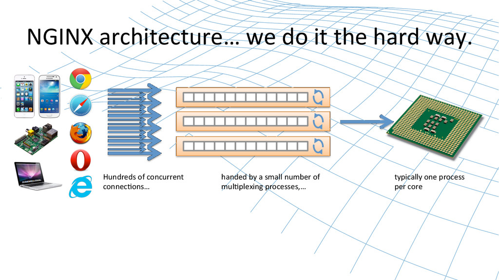 NGINX architecture… we do it the...