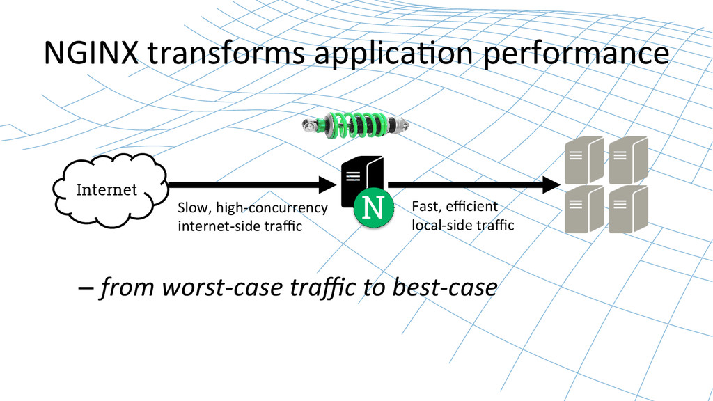 NGINX transforms applica9on performanc...