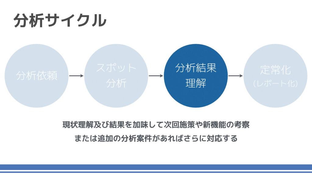 分析サイクル スポット 分析 分析結果 理解 定常化 (レポート化) 分析依頼 現状理解及び結...