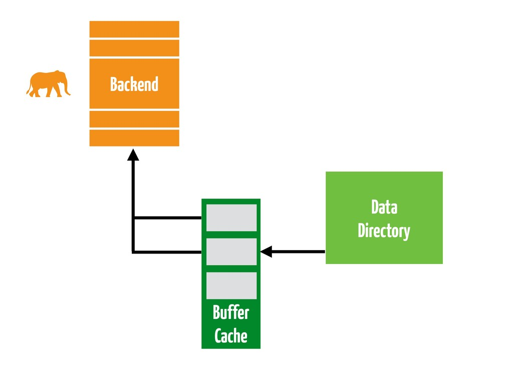 Data Directory Backend Buffer Cache
