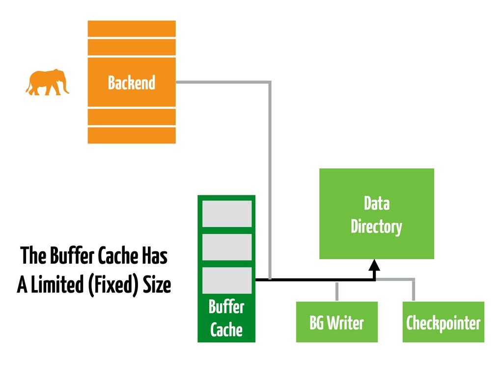 Data Directory Buffer Cache BG Writer Checkpoin...