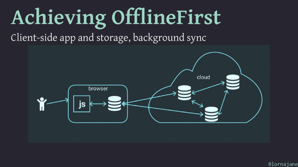 Achieving OfflineFirst Client-side app and stor...