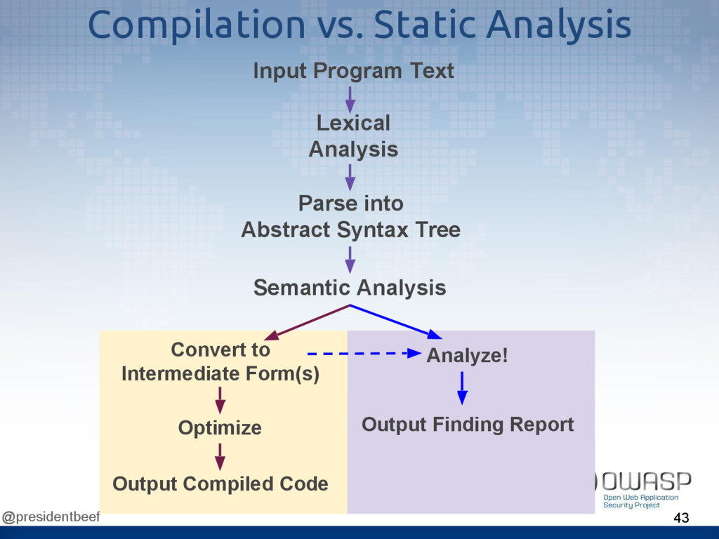 @presidentbeef Compilation vs. Static Analysis ...