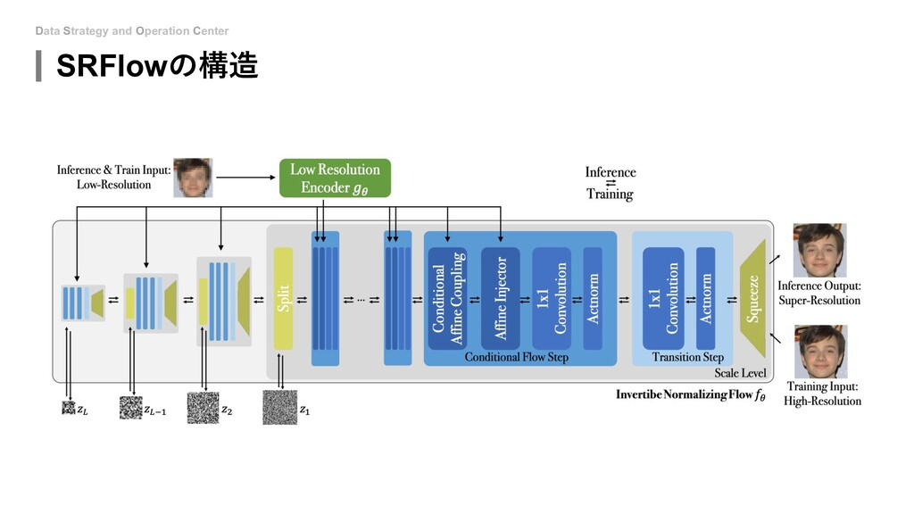 Data Strategy and Operation Center SRFlowの構造