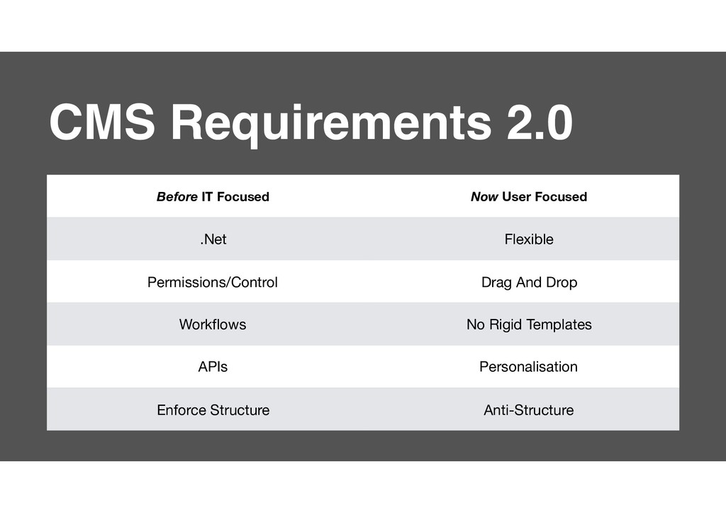 6 CMS Requirements 2.0 Before IT Focused Now Us...