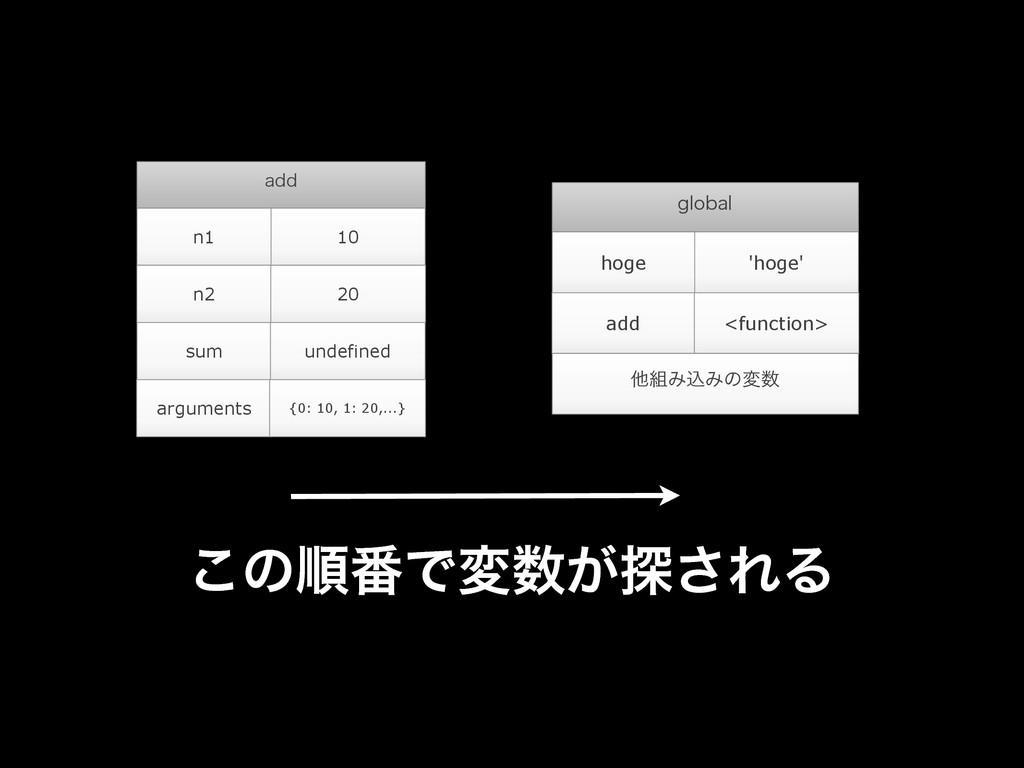 BEE n1 10 n2 20 sum undefined arguments {0: 10,...