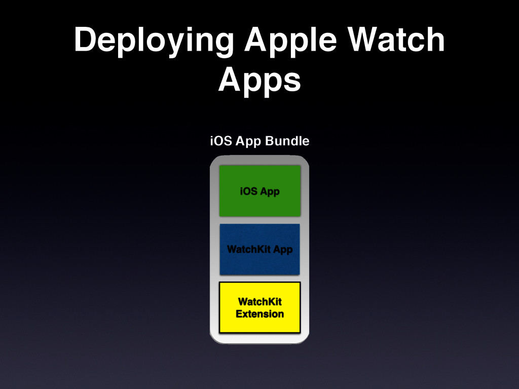 Deploying Apple Watch Apps iOS App Bundle