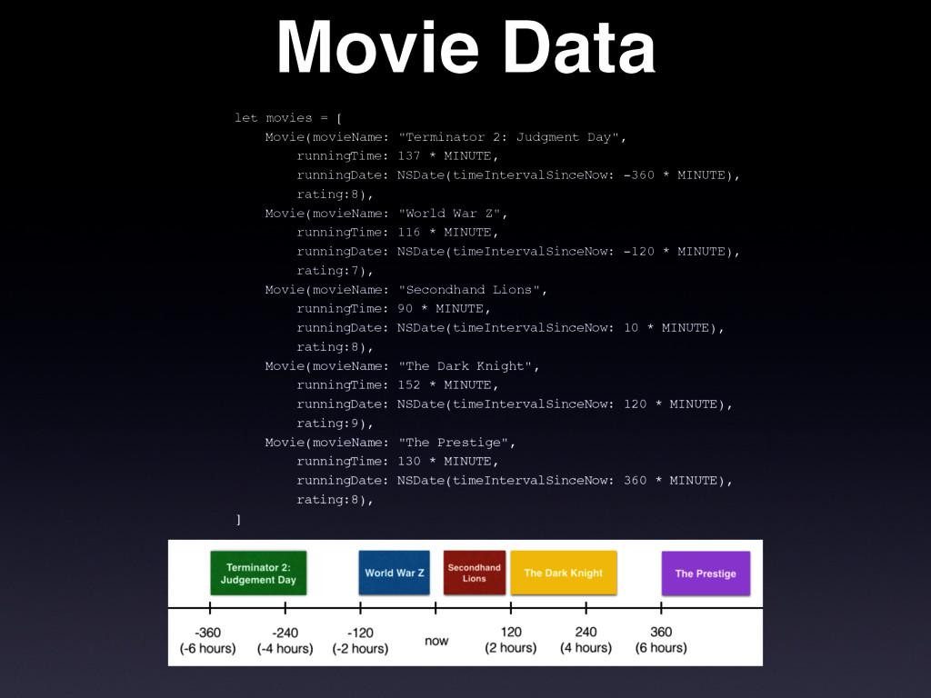 """Movie Data ! let movies = [ Movie(movieName: """"T..."""