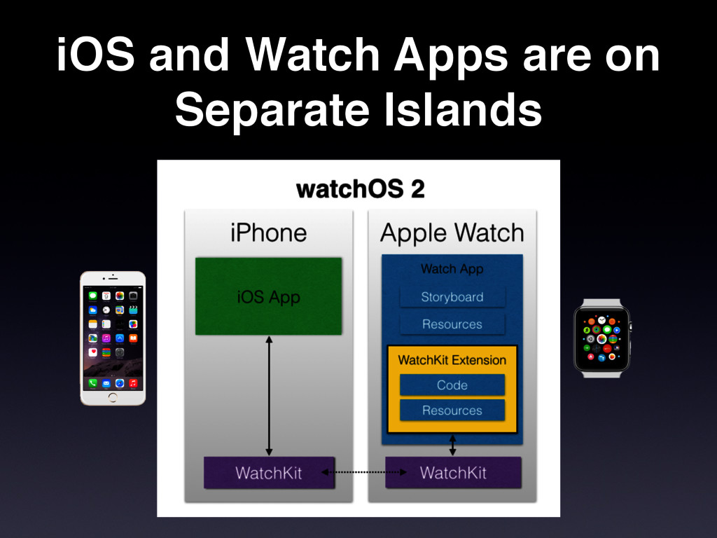 iOS and Watch Apps are on Separate Islands