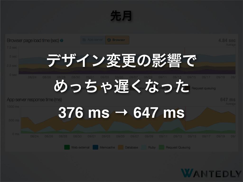 ઌ݄ σβΠϯมߋͷӨڹͰ ΊͬͪΌ͘ͳͬͨ 376 ms → 647 ms