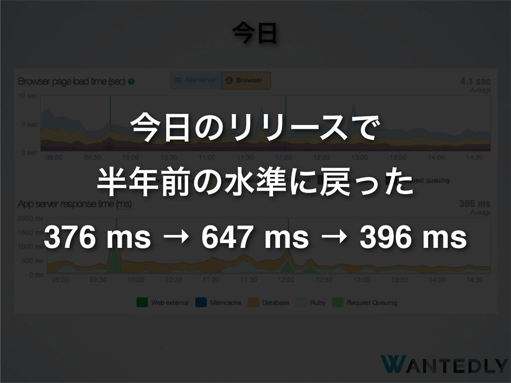 ࠓ ࠓͷϦϦʔεͰ લͷਫ४ʹͬͨ 376 ms → 647 ms → 396 ms