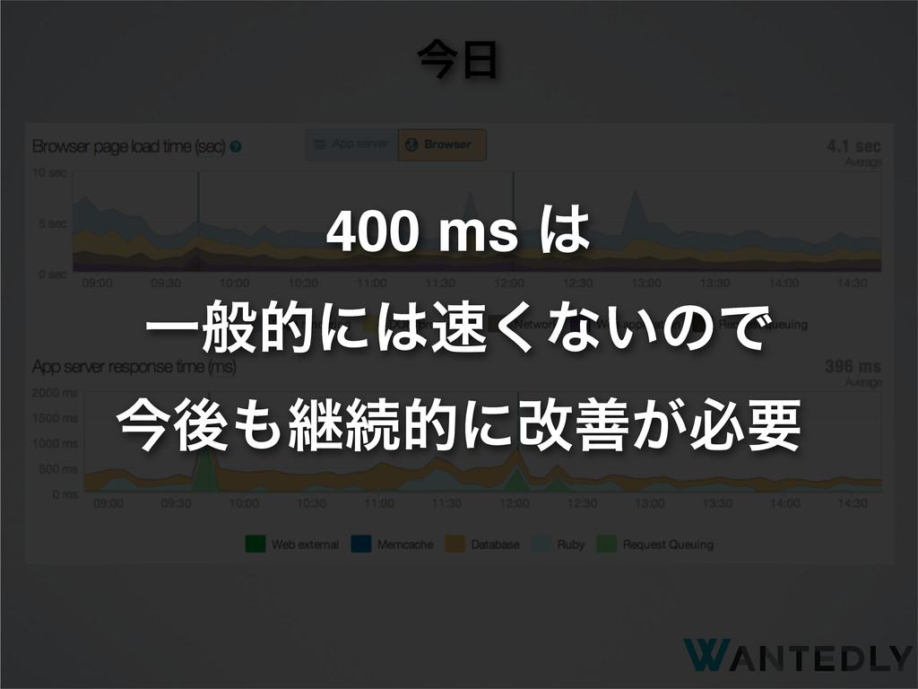ࠓ 400 ms  Ұൠతʹ͘ͳ͍ͷͰ ࠓޙܧଓతʹվળ͕ඞཁ