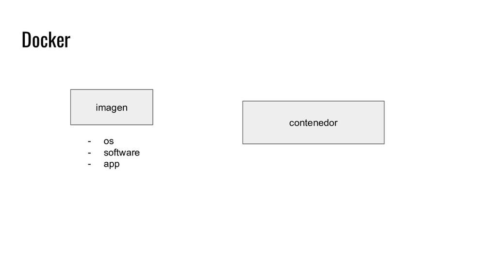 Docker contenedor imagen - os - software - app