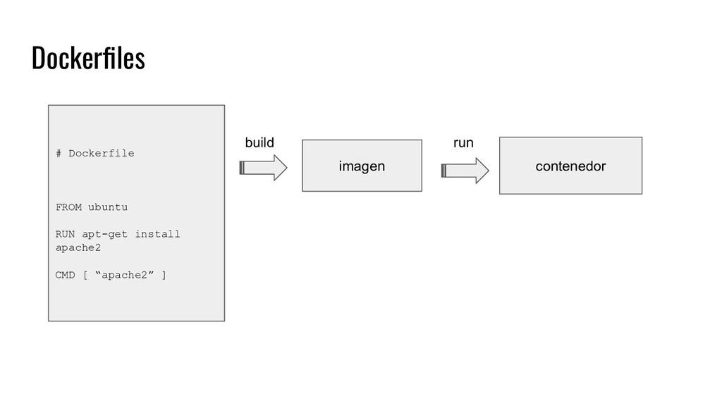 Dockerfiles contenedor imagen # Dockerfile FROM ...