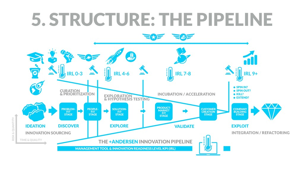 5. STRUCTURE: THE PIPELINE
