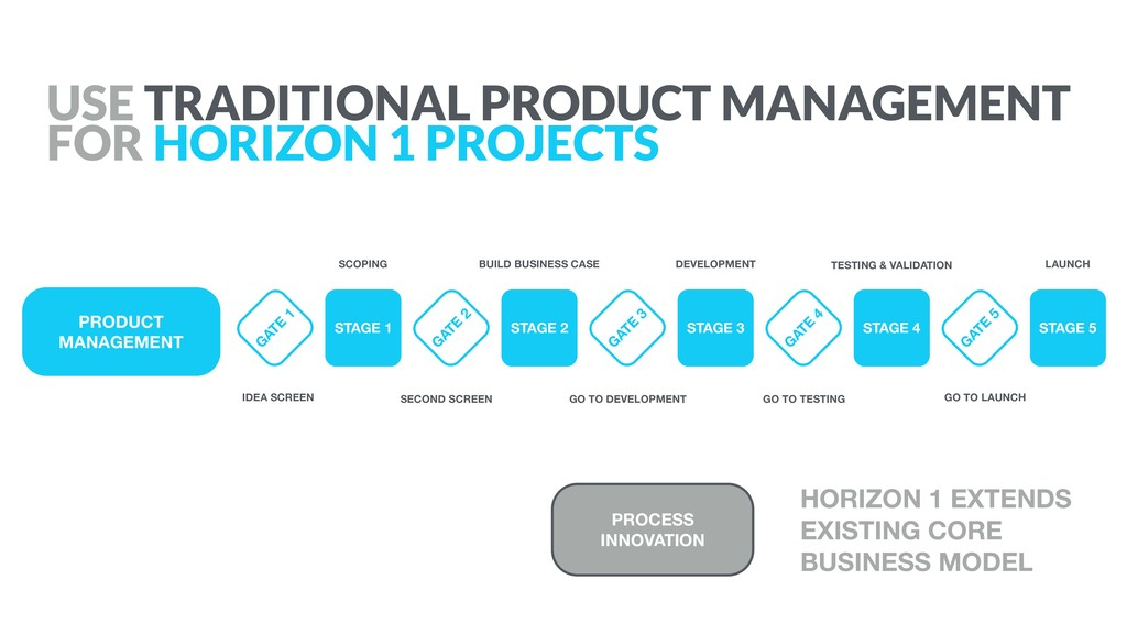 PRODUCT MANAGEMENT HORIZON 1 EXTENDS EXISTING C...