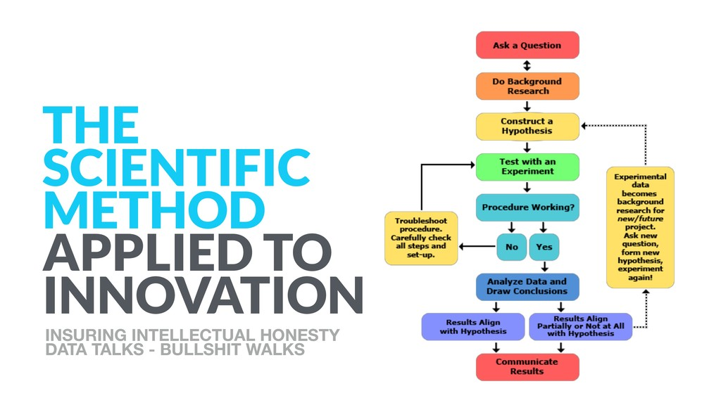 THE SCIENTIFIC METHOD APPLIED TO INNOVATION INS...