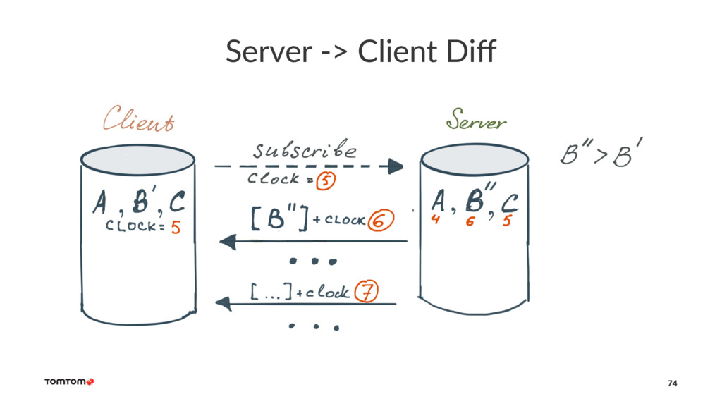 Server -> Client Diff 74