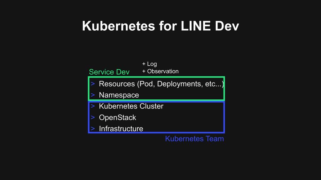 Kubernetes for LINE Dev > Resources (Pod, Deplo...