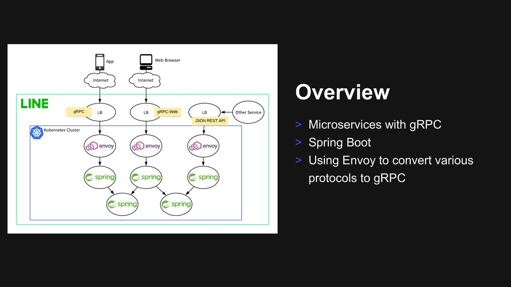 Overview > Microservices with gRPC > Spring Boo...
