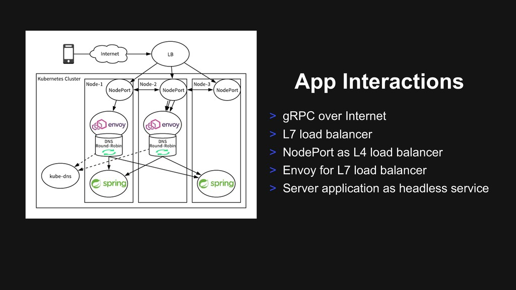 App Interactions > gRPC over Internet > L7 load...