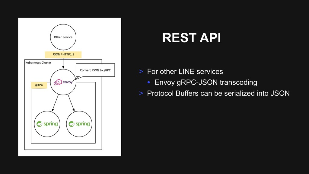 REST API > For other LINE services • Envoy gRPC...