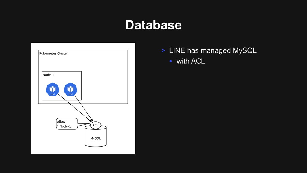 Database > LINE has managed MySQL • with ACL