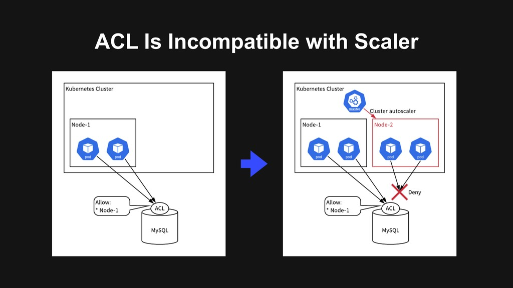 ACL Is Incompatible with Scaler