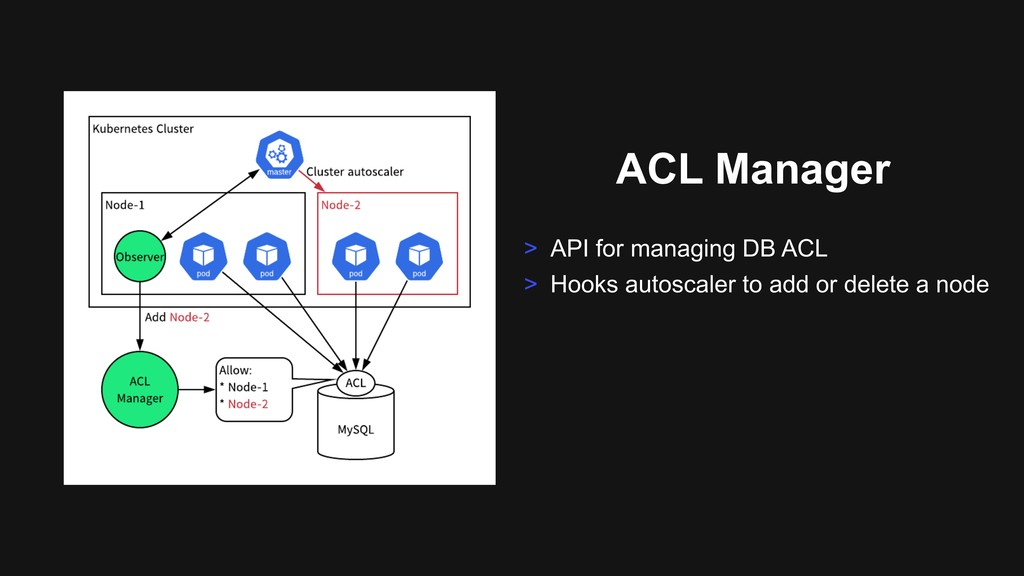 ACL Manager > API for managing DB ACL > Hooks a...
