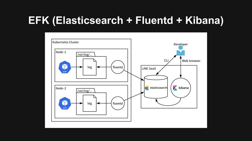 EFK (Elasticsearch + Fluentd + Kibana)
