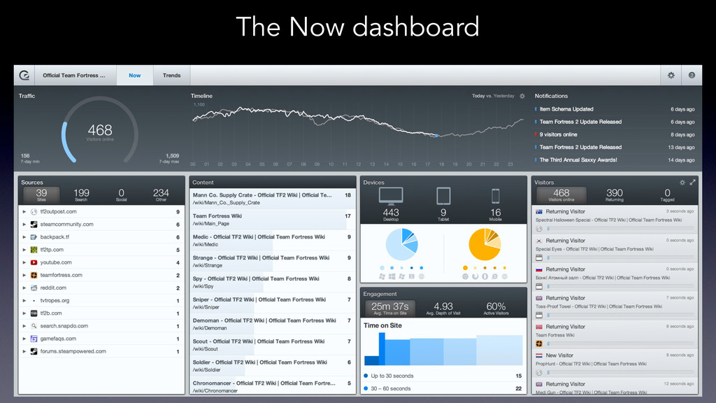 The Now dashboard