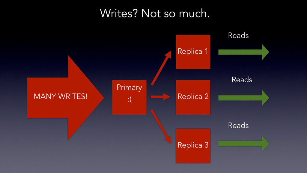 Writes? Not so much. Primary MANY WRITES! Repli...