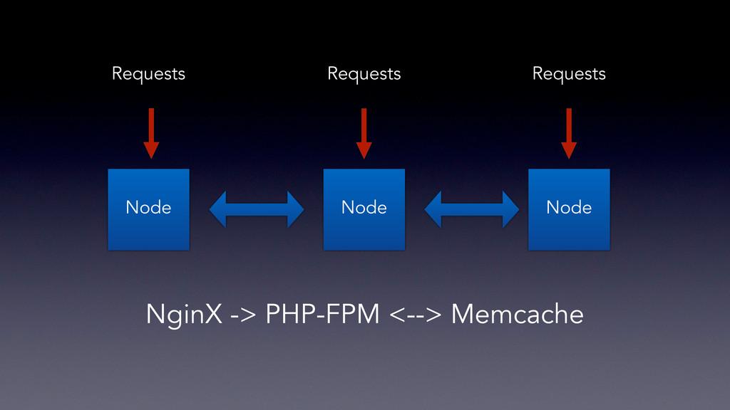 Node Node Node Requests Requests Requests NginX...