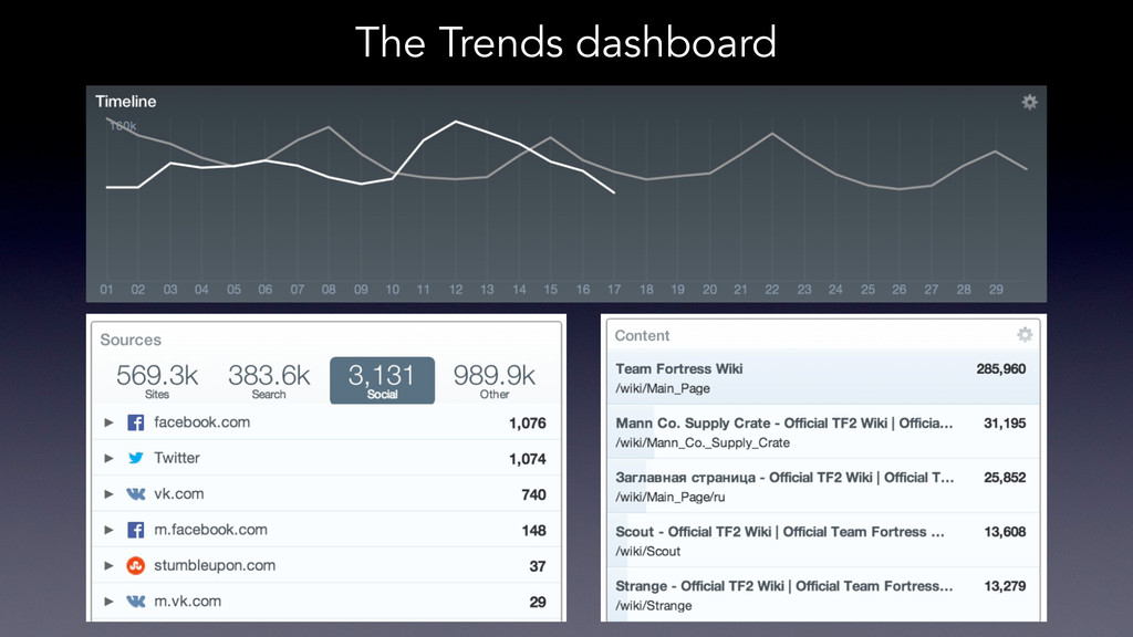 The Trends dashboard