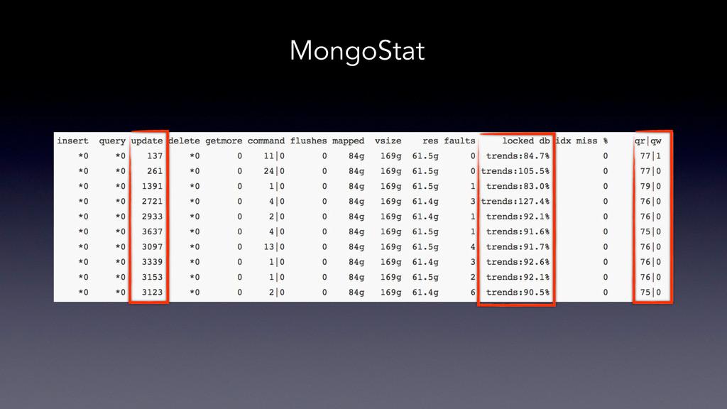 MongoStat
