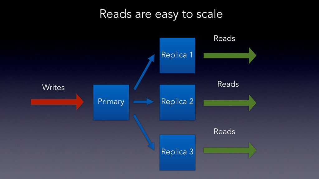 Reads are easy to scale Primary Writes Replica ...