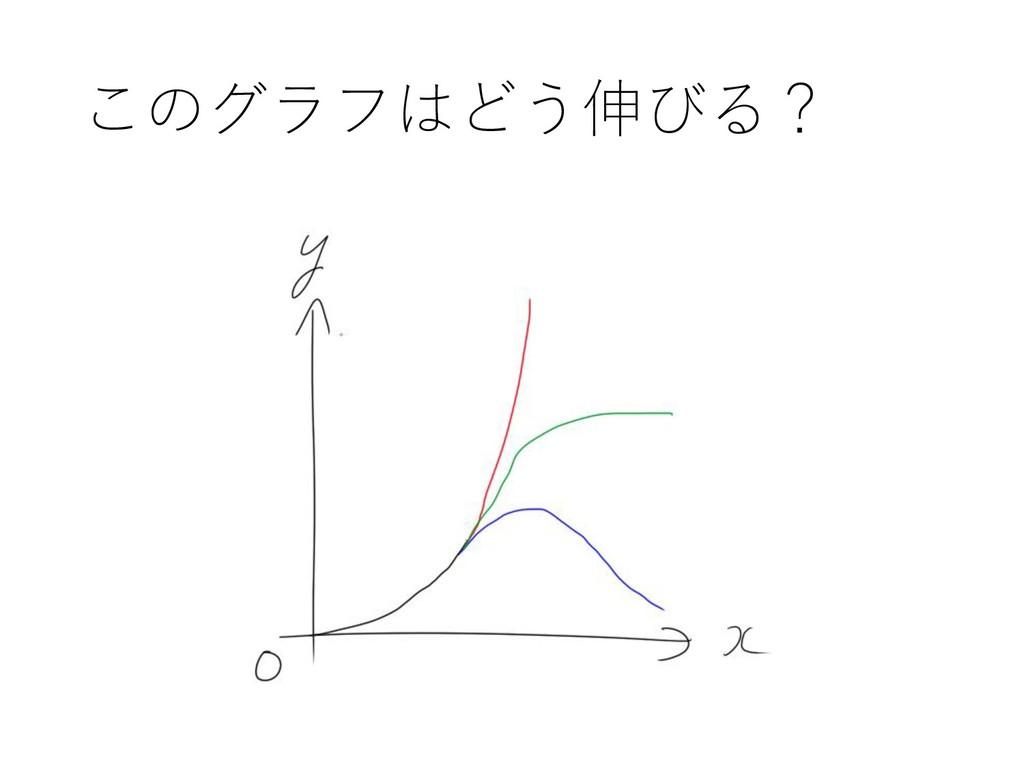 このグラフはどう伸びる?
