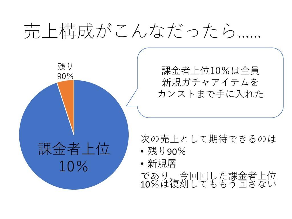 売上構成がこんなだったら…… 課金者上位 10% 残り 90% 課金者上位10%は全員 新規ガ...