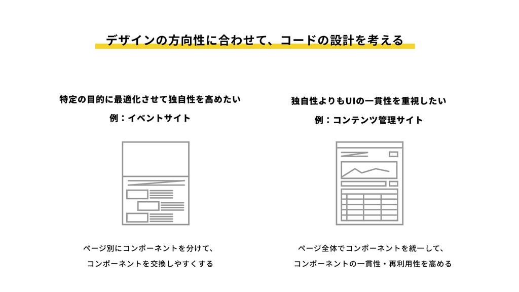 ページ別にコンポーネントを分けて、 コンポーネントを交換しやすくする ページ全体でコンポーネン...