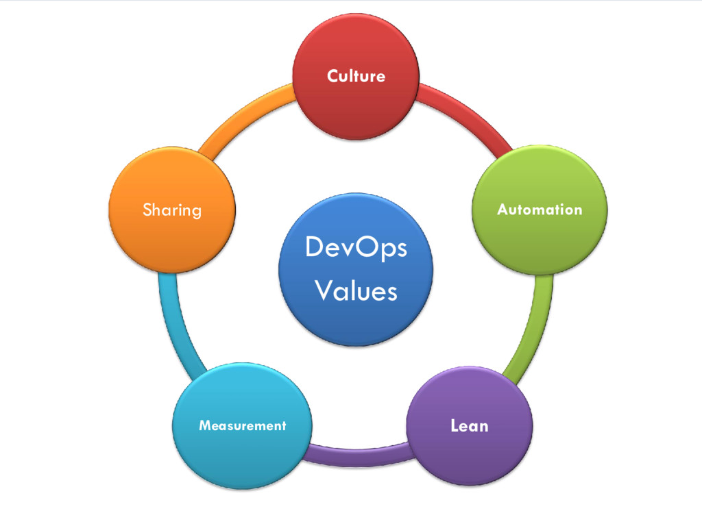 DevOps Values Culture Automation Lean Measureme...